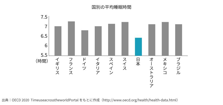 出典:OECD 2020  TimeuseacrosstheworldPortal をもとに作成(http://www.oecd.org/health/health-data.html)